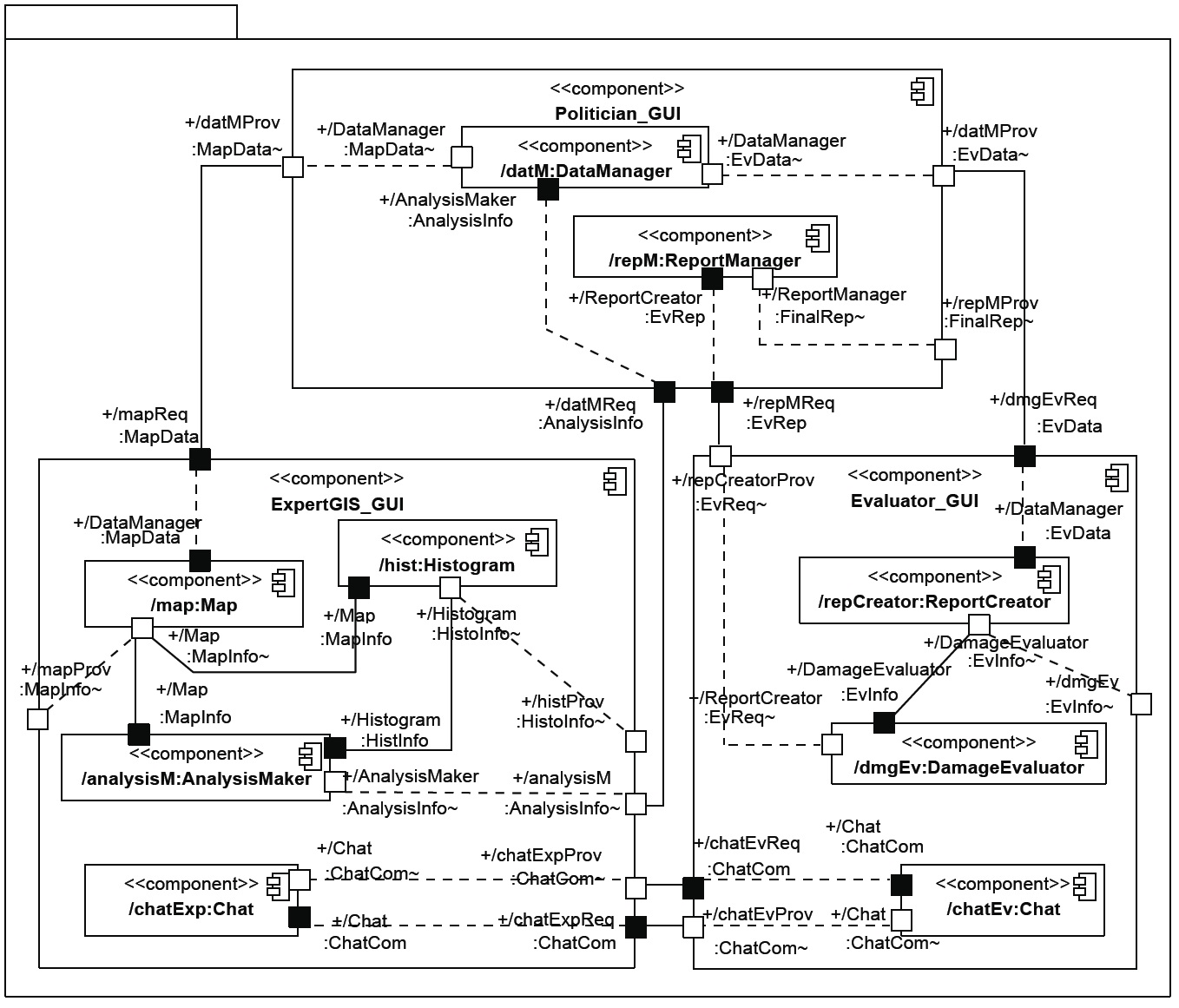 Soleres project a uml component diagram was used to draw the model of the instance in the gure using a graphical notation for the capsuleportconnector model pooptronica
