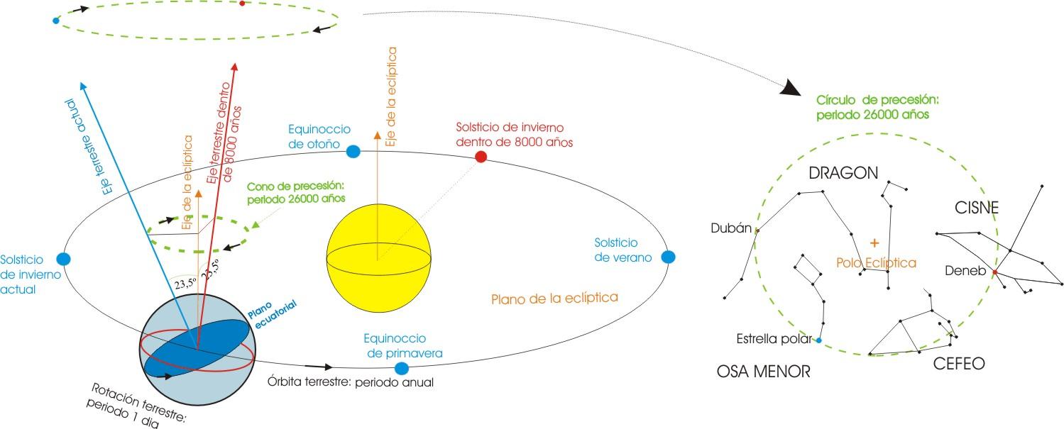 Alienaciones Planetarias en 2012 Ecliptica