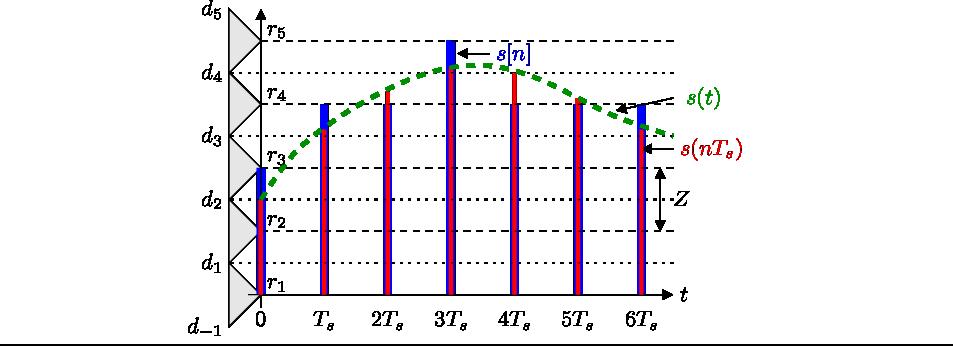 ... la Sección El teorema del muestreo (uniforme) de Nyquist-Shannon
